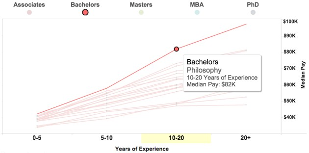 Chart showing median pay of Philosophy Bachelors ($82k)